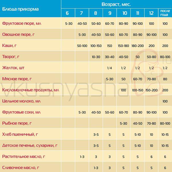 Таблица прикорма 1