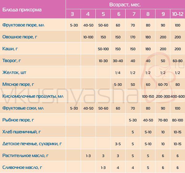 Таблица прикорма 2